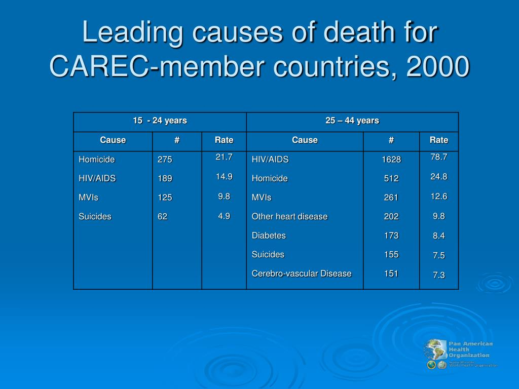 Leading causes of death for CAREC-member countries, 2000