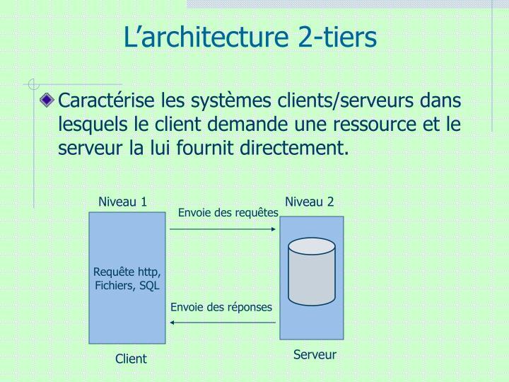 L'architecture 2-tiers