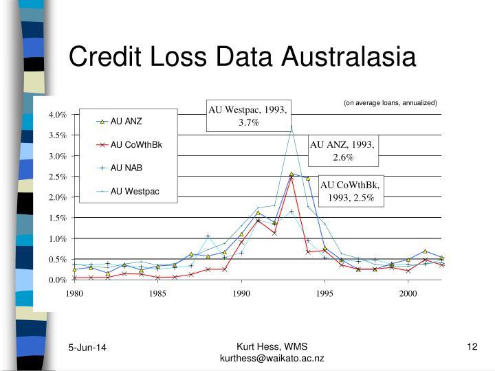 Credit Loss Data Australasia