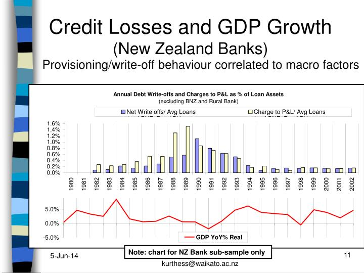 Credit Losses and GDP Growth