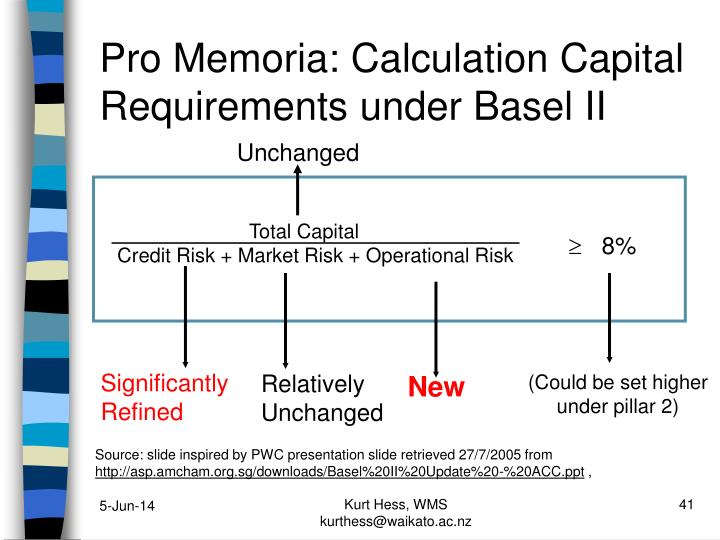 Pro Memoria: Calculation Capital Requirements under Basel II