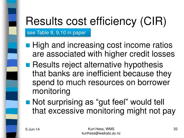 Results cost efficiency (CIR)