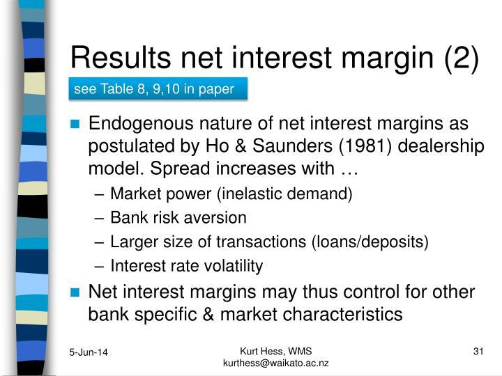 Results net interest margin (2)