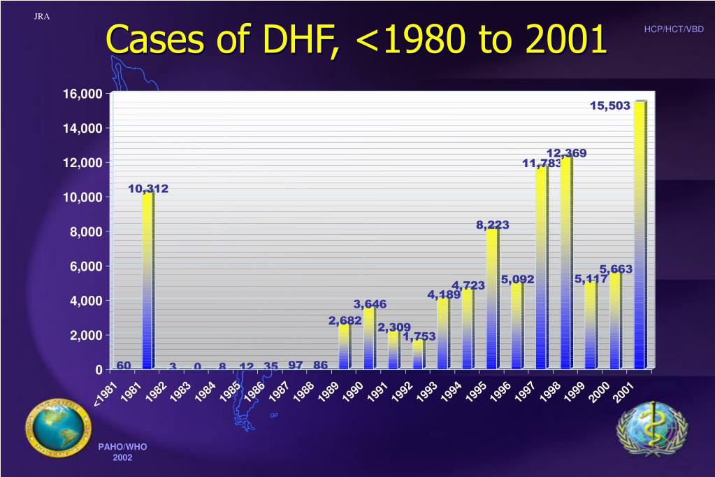 Cases of DHF, <1980 to 2001