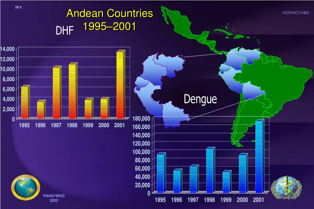 Andean Countries