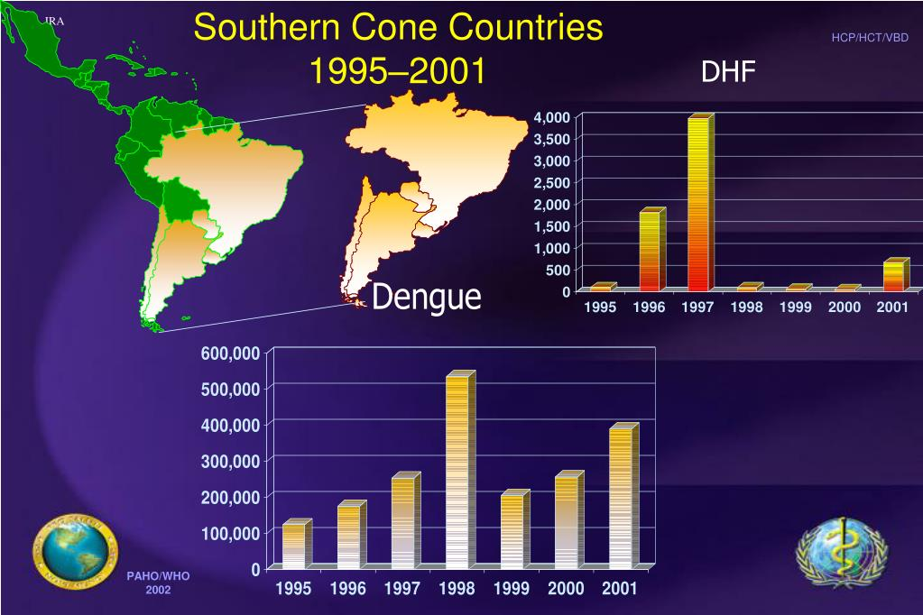Southern Cone Countries