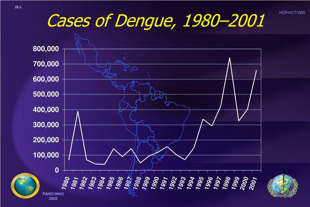 Cases of Dengue, 1980–2001