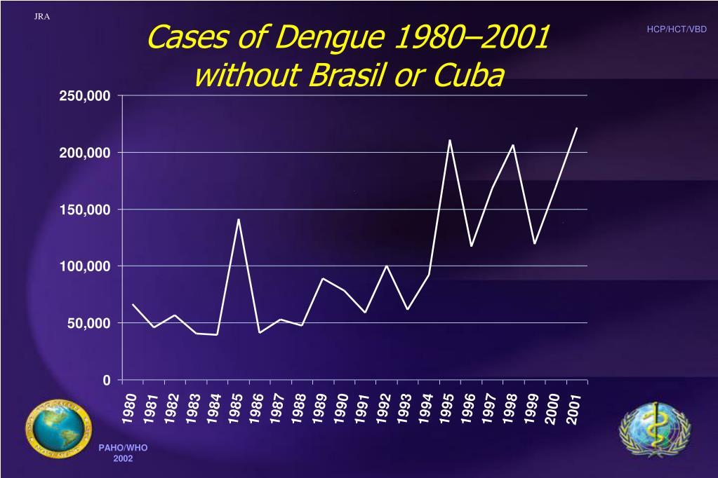 Cases of Dengue 1980–2001