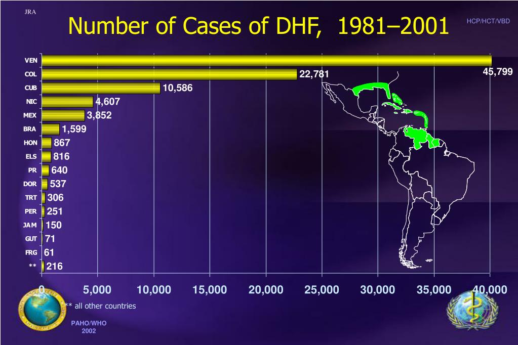 Number of Cases of DHF,  1981–2001