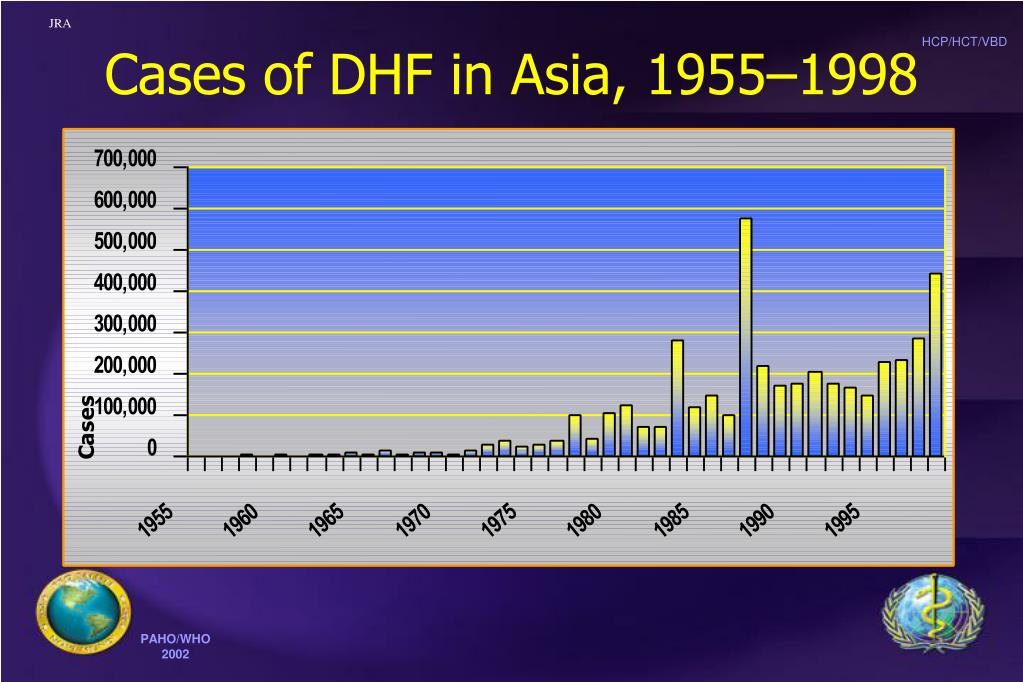 Cases of DHF in Asia, 1955–1998