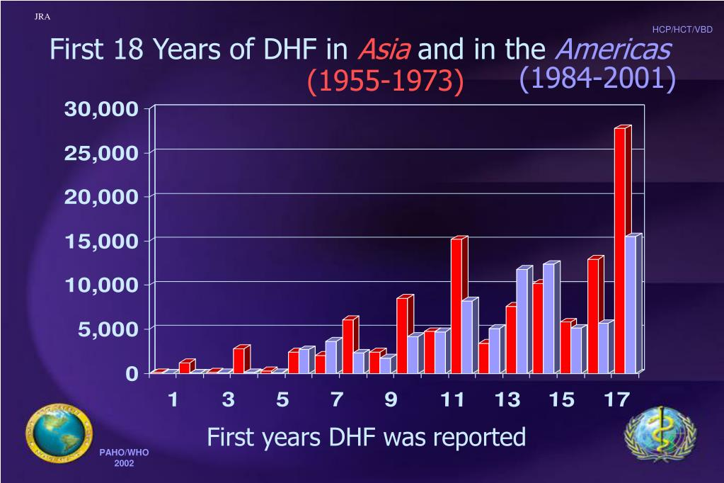 First 18 Years of DHF in