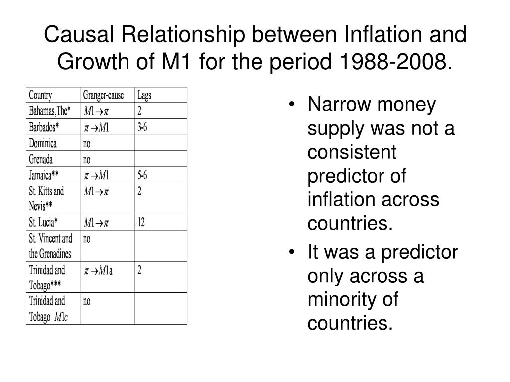 Narrow money supply was not a consistent predictor of inflation across countries.
