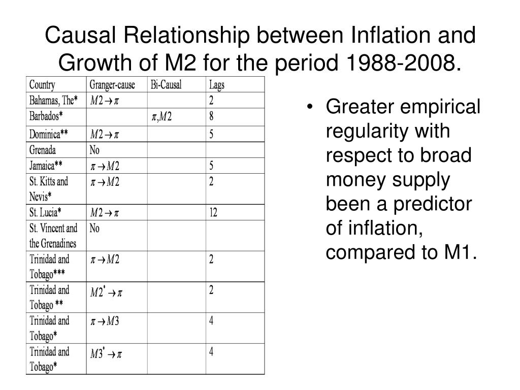 Greater empirical regularity with respect to broad money supply been a predictor of inflation, compared to M1.