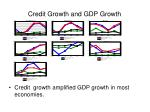 credit growth and gdp growth