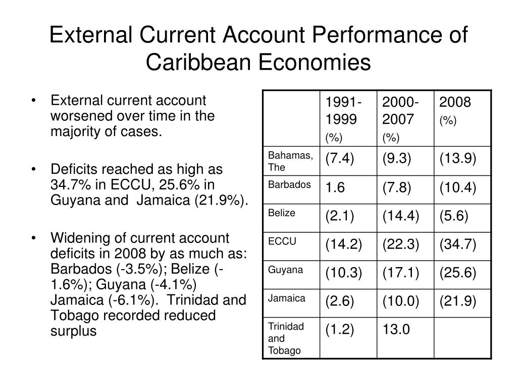 External Current Account Performance of Caribbean Economies