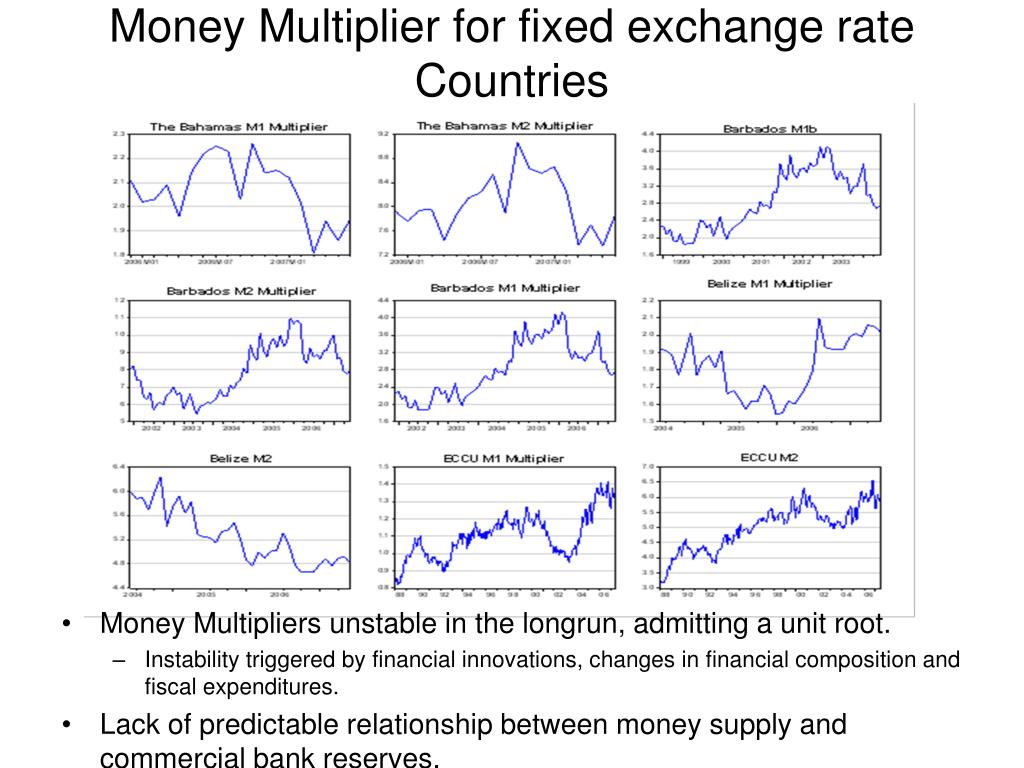 Money Multipliers unstable in the longrun, admitting a unit root.