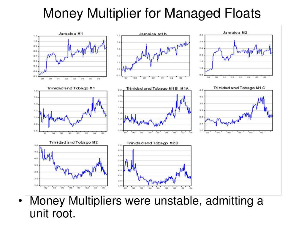 Money Multipliers were unstable, admitting a unit root.