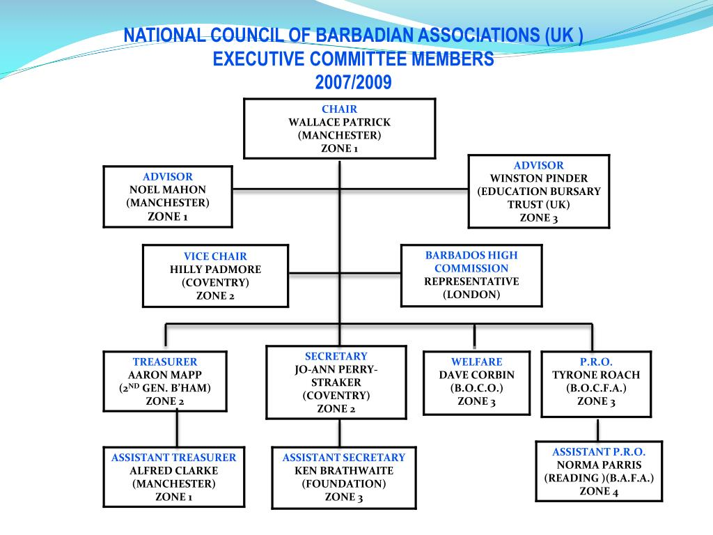 NATIONAL COUNCIL OF BARBADIAN ASSOCIATIONS (UK )