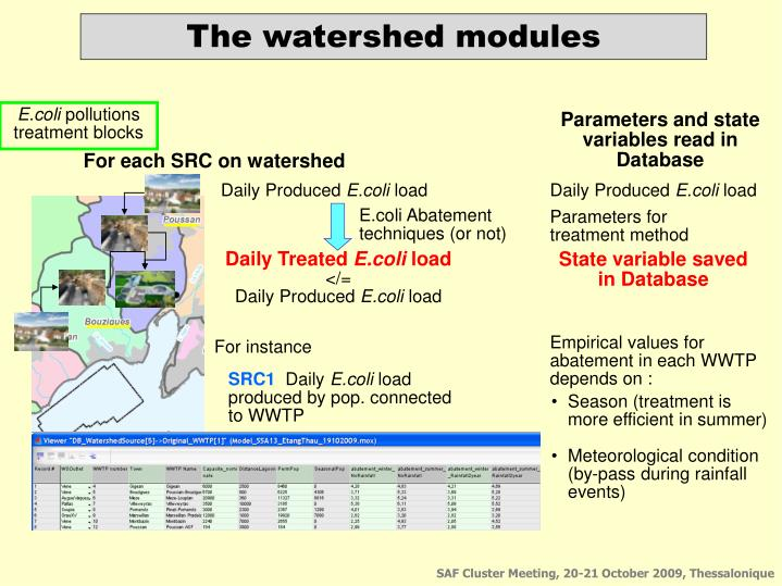 The watershed modules