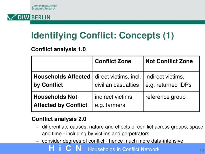Identifying Conflict: Concepts (1)