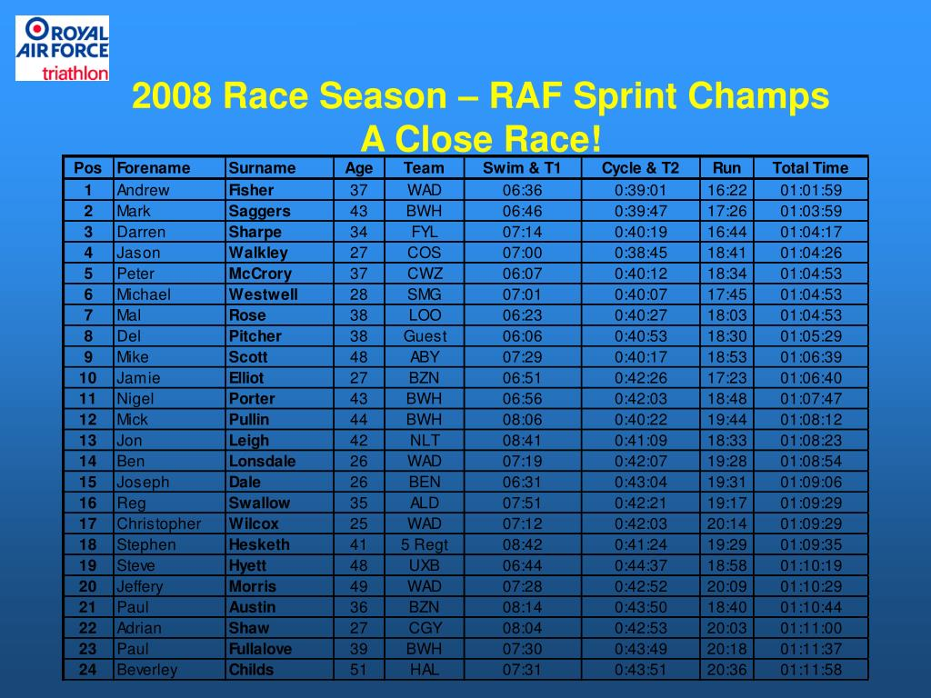 2008 Race Season – RAF Sprint Champs