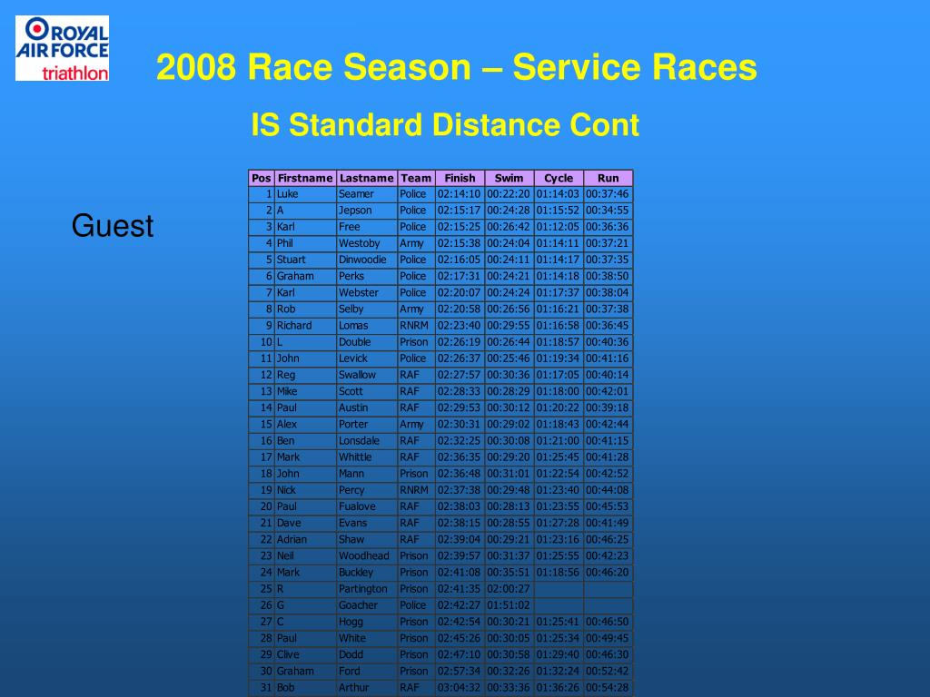2008 Race Season – Service Races