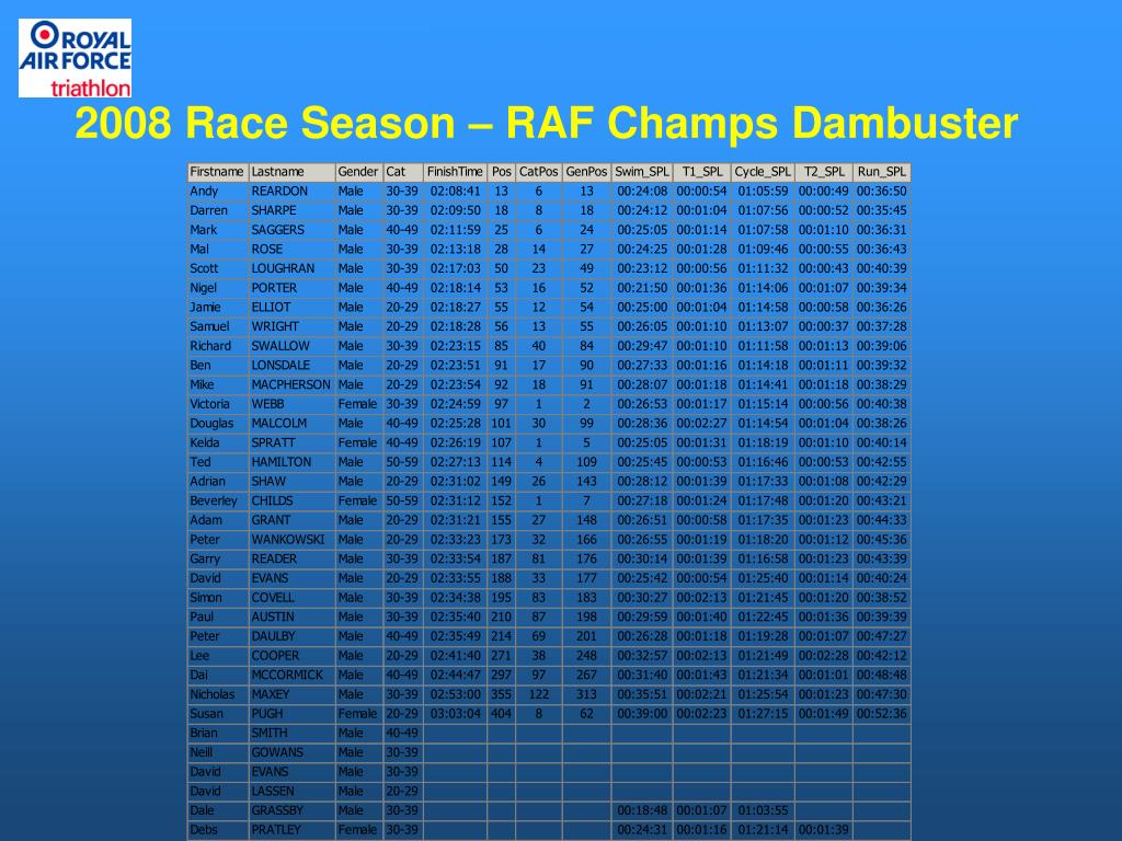 2008 Race Season – RAF Champs Dambuster