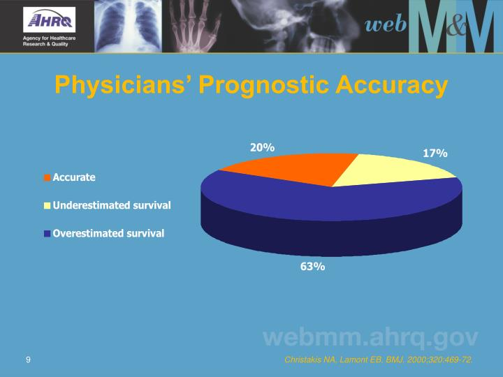 Physicians' Prognostic Accuracy