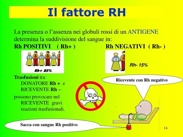Il fattore RH
