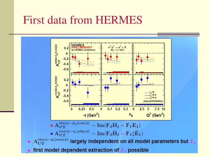 First data from HERMES