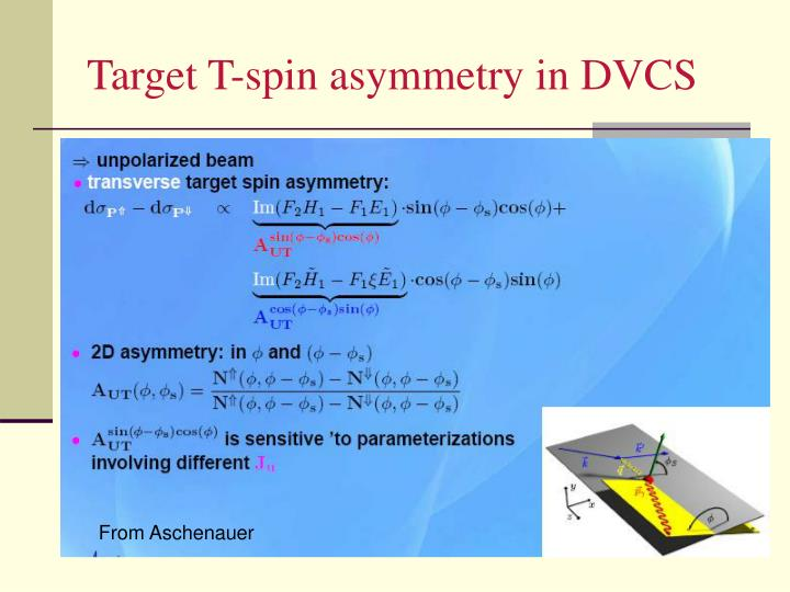Target T-spin asymmetry in DVCS