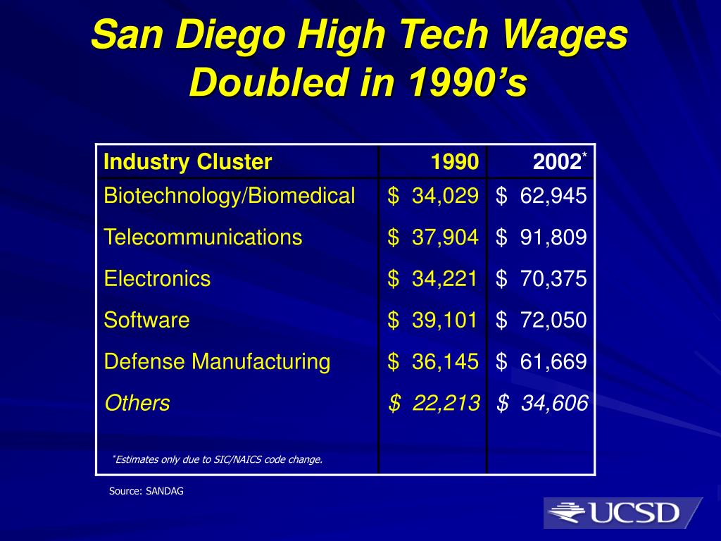San Diego High Tech Wages Doubled in 1990's