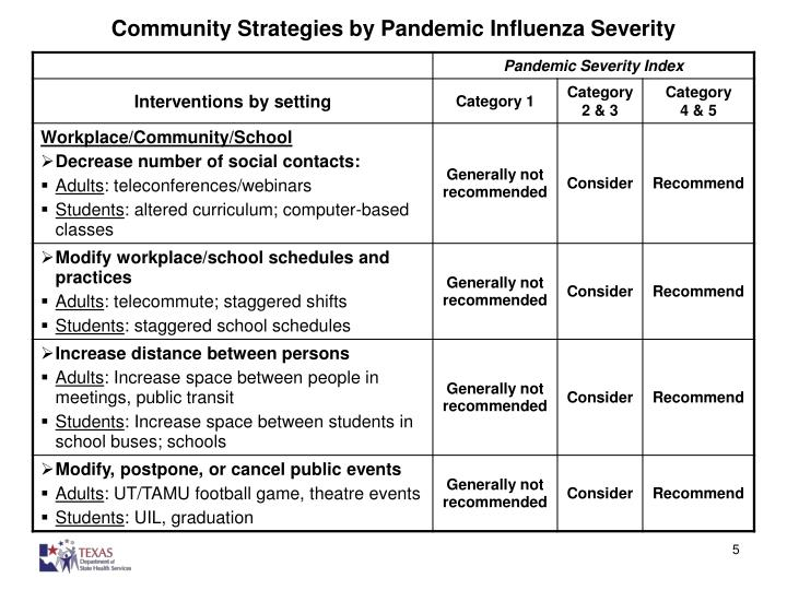 Community Strategies by Pandemic Influenza Severity