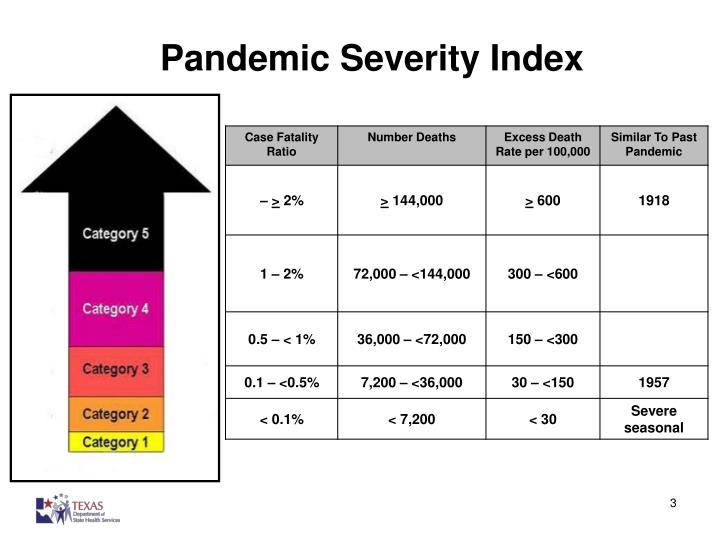 Pandemic severity index