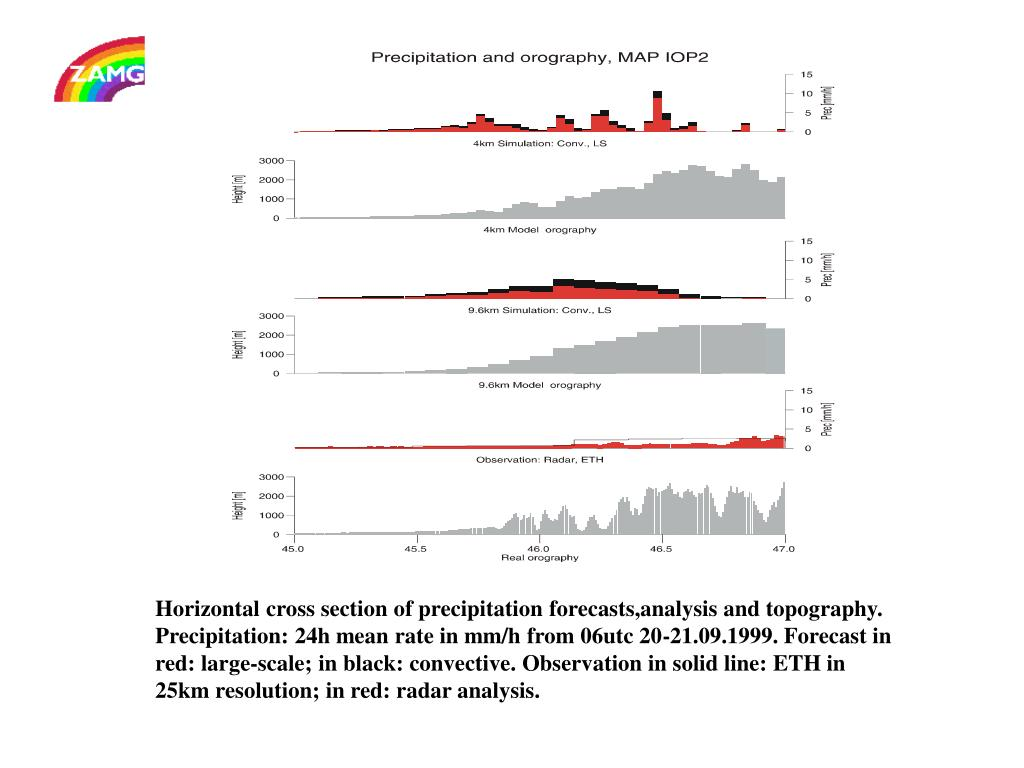 Horizontal cross section of precipitation forecasts,analysis and topography. Precipitation: 24h mean rate in mm/h from 06utc 20-21.09.1999. Forecast in red: large-scale; in black: convective. Observation in solid line: ETH in 25km resolution; in red: radar analysis.