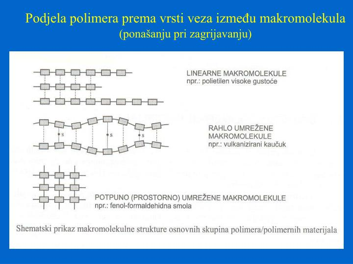 Podjela polimera prema vrsti veza između makromolekula