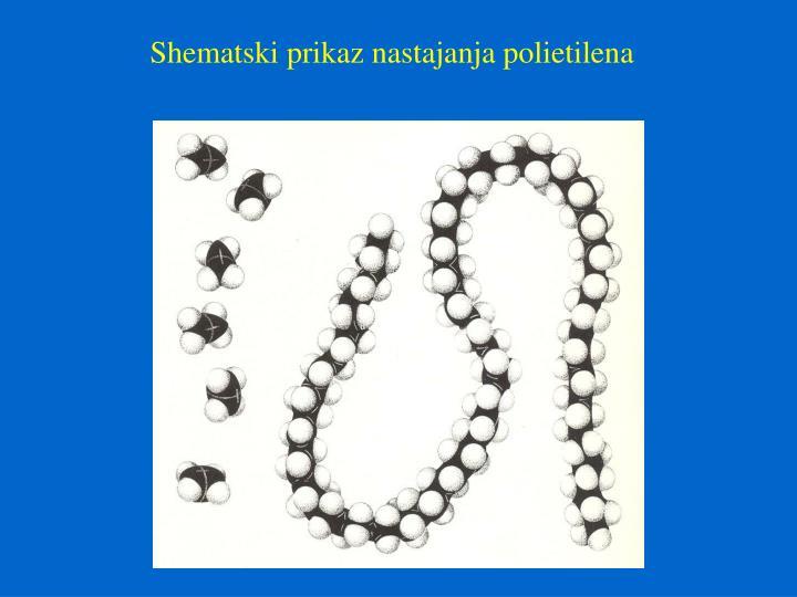 Shematski prikaz nastajanja polietilena