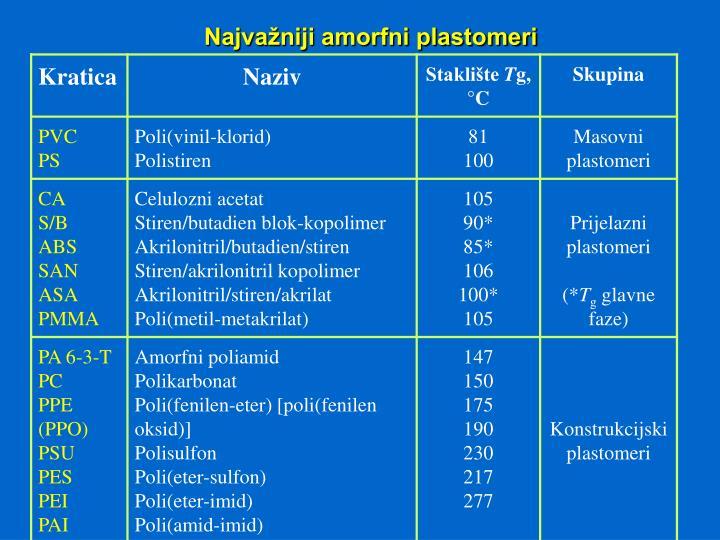 Najvažniji amorfni plastomeri