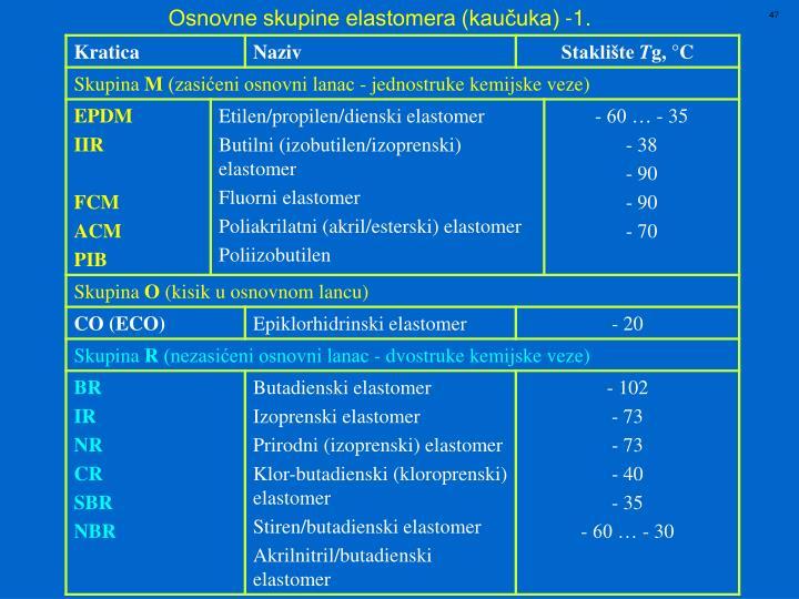 Osnovne skupine elastomera (kaučuka) -1.