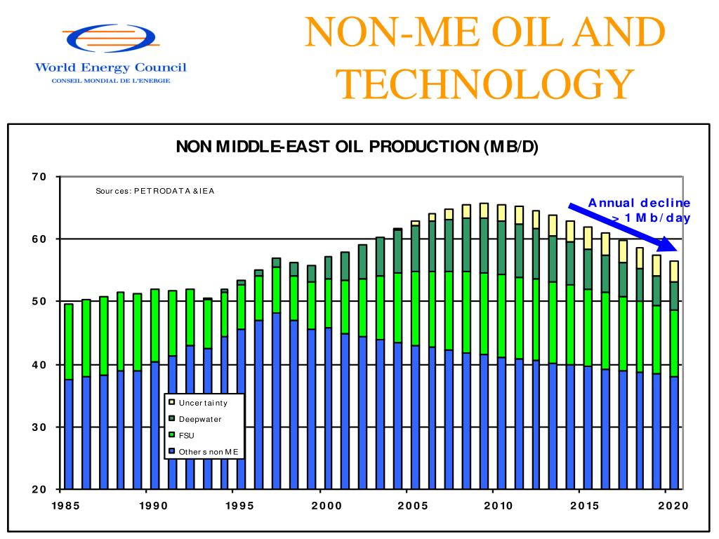 NON-ME OIL AND TECHNOLOGY