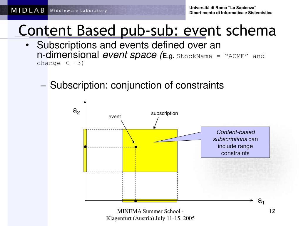 Content Based pub-sub: event schema