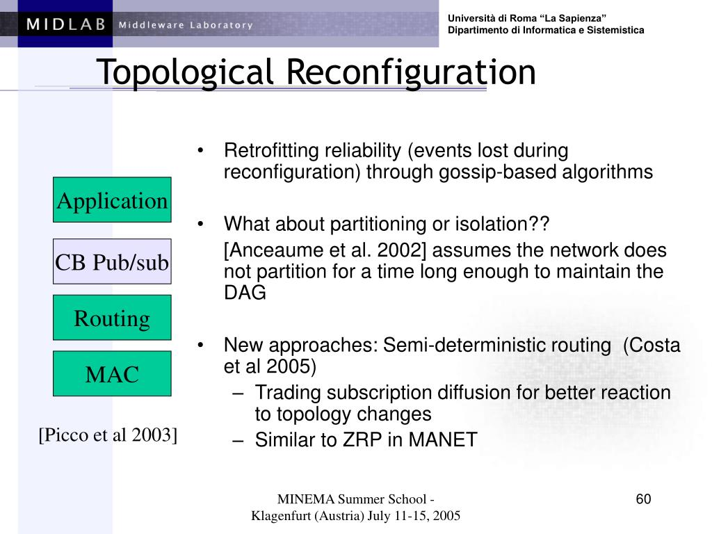 Topological Reconfiguration