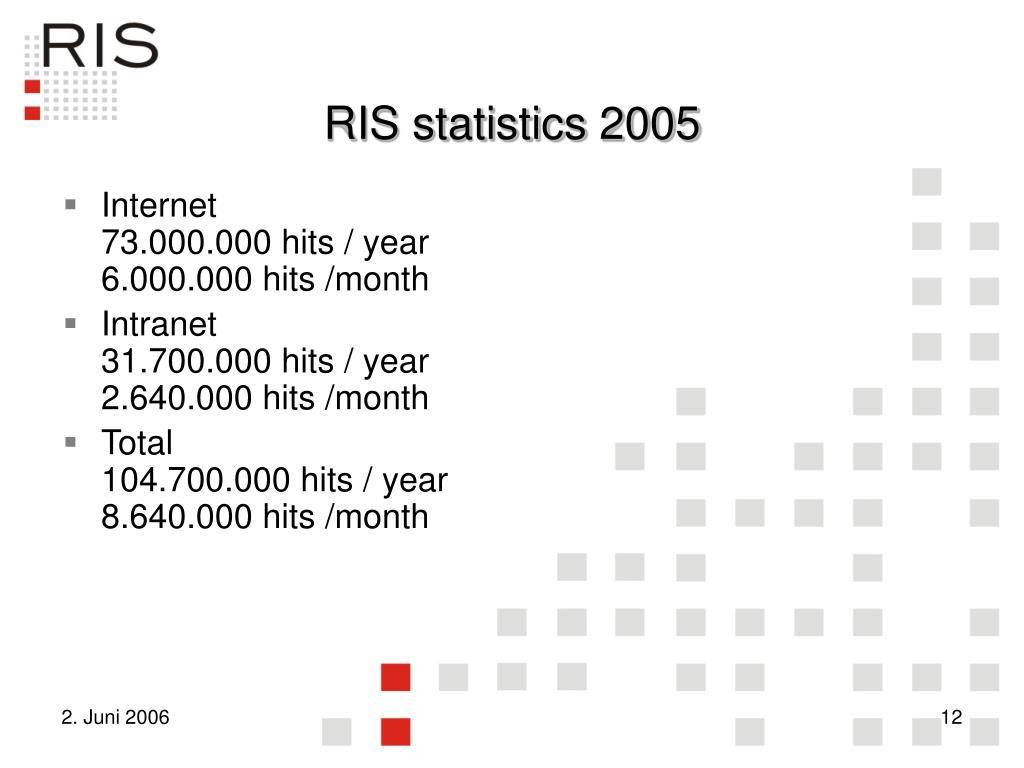RIS statistics 2005