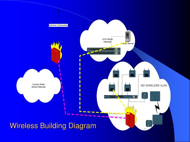 Wireless Building Diagram