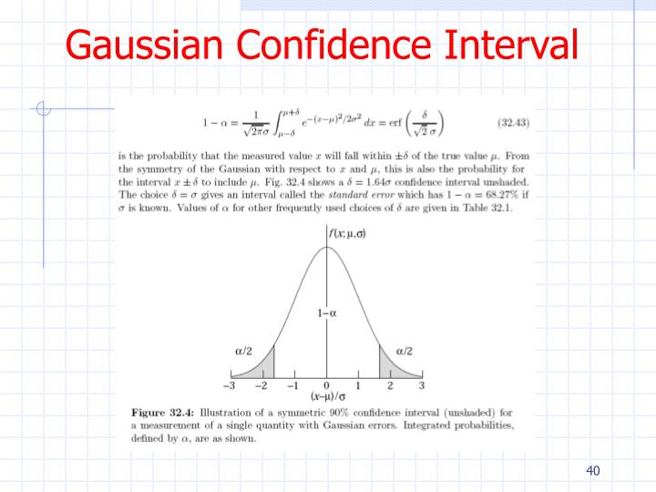 Gaussian Confidence Interval