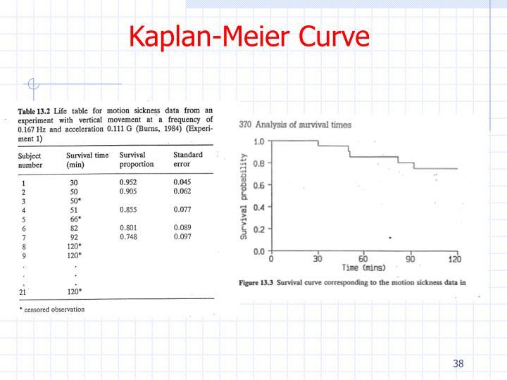 Kaplan-Meier Curve