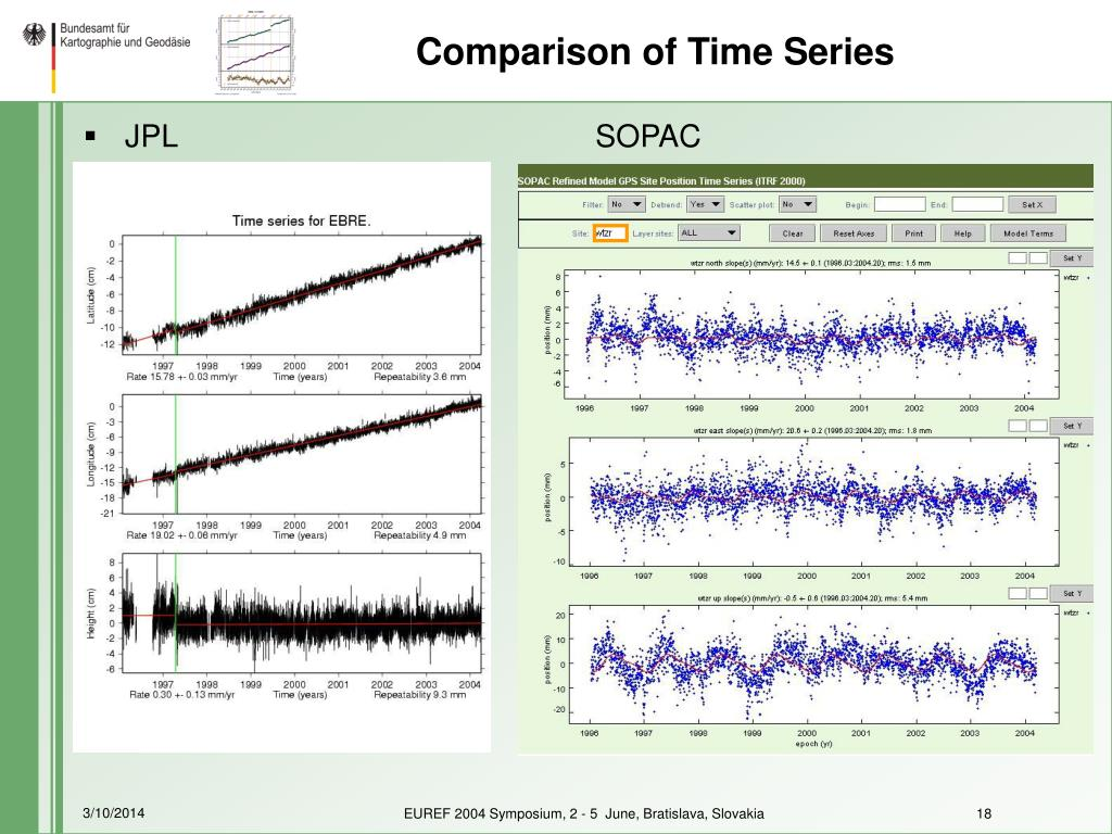 Comparison of Time Series