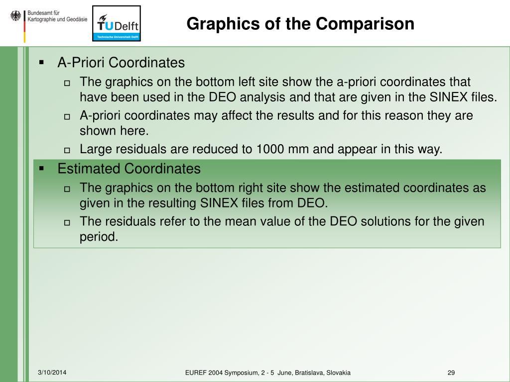 Graphics of the Comparison