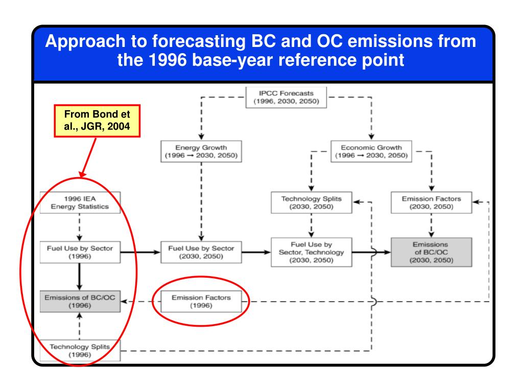 Approach to forecasting BC and OC emissions from the 1996 base-year reference point