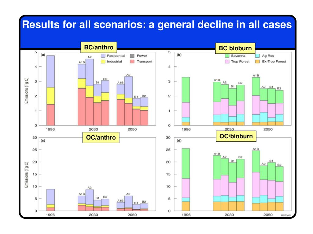 Results for all scenarios: a general decline in all cases